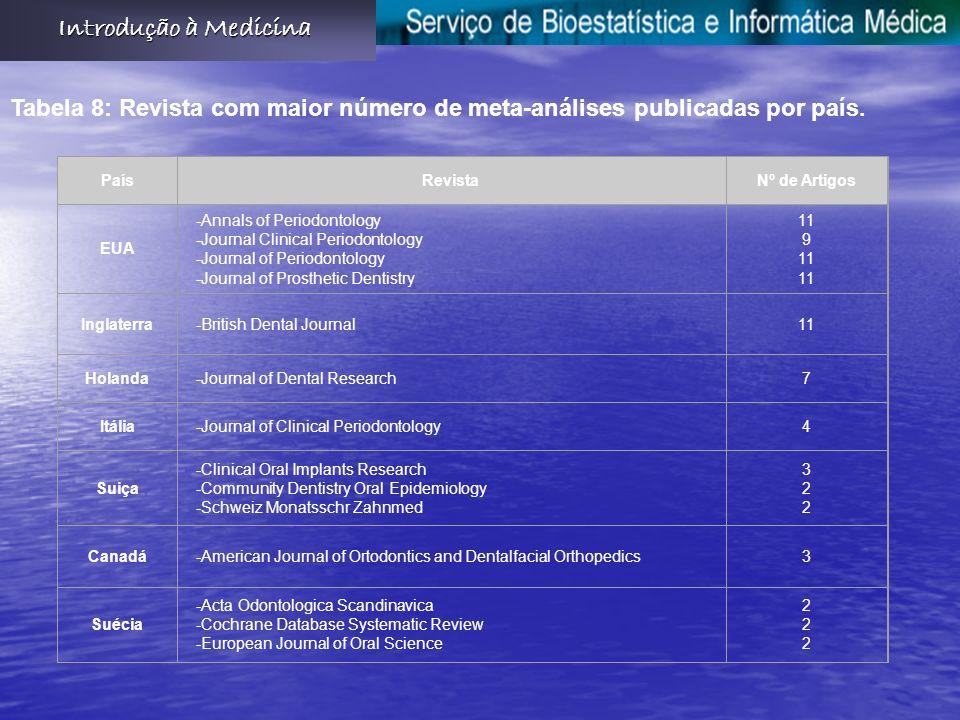 Tabela 8: Revista com maior número de meta-análises publicadas por país.