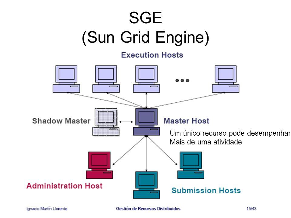SGE (Sun Grid Engine) Um único recurso pode desempenhar Mais de uma atividade