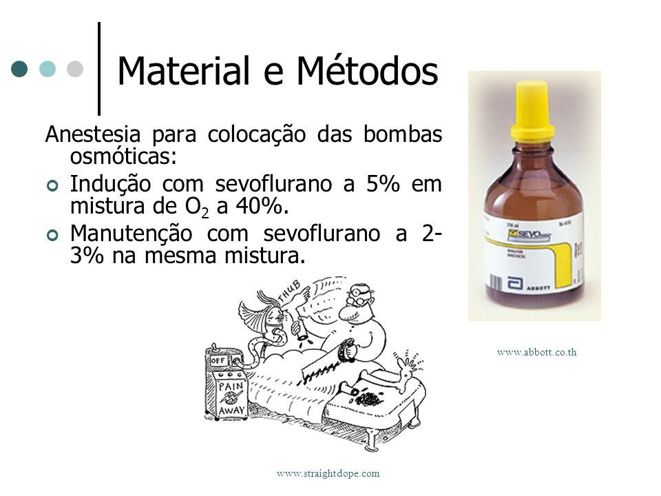 Anestesia para colocação das bombas osmóticas: Indução com sevoflurano a 5% em mistura de O 2 a 40%. Manutenção com sevoflurano a 2- 3% na mesma mistu