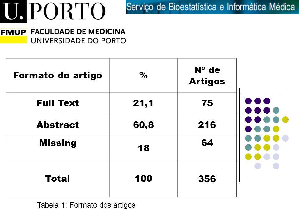 Introdução à Medicina Formato do artigo% Nº de Artigos Full Text21,175 Abstract60,8216 Missing 18 64 Total100356 Tabela 1: Formato dos artigos