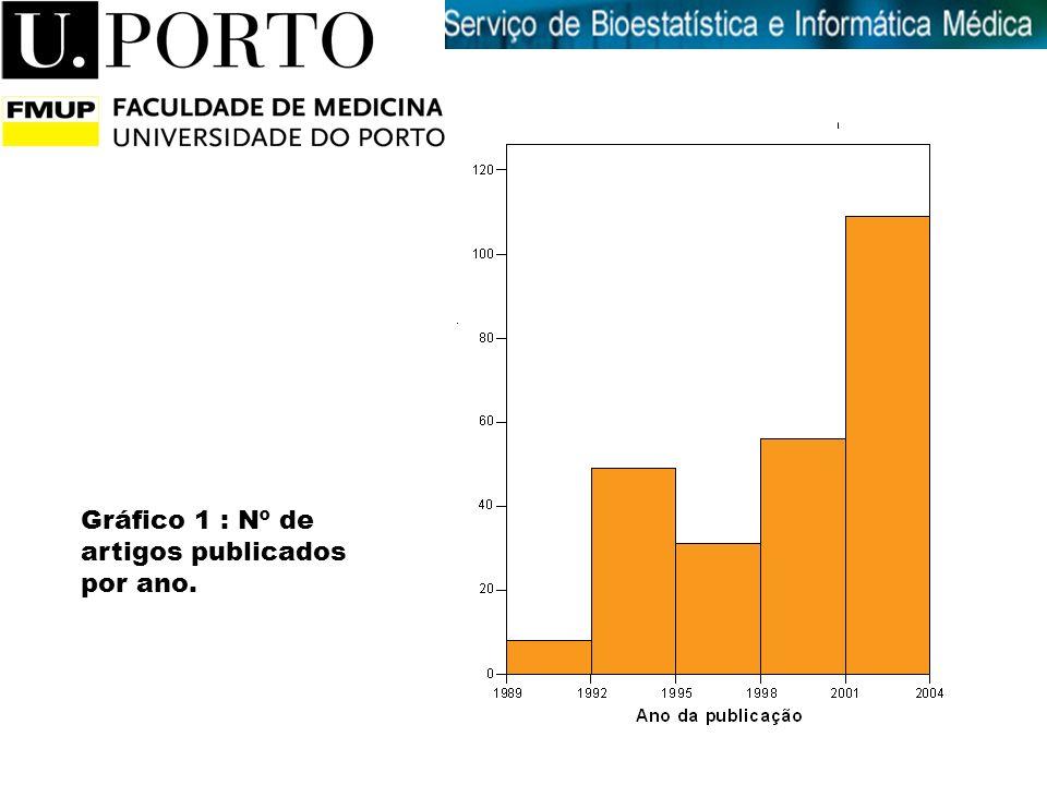 Introdução à Medicina Gráfico 1 : Nº de artigos publicados por ano.