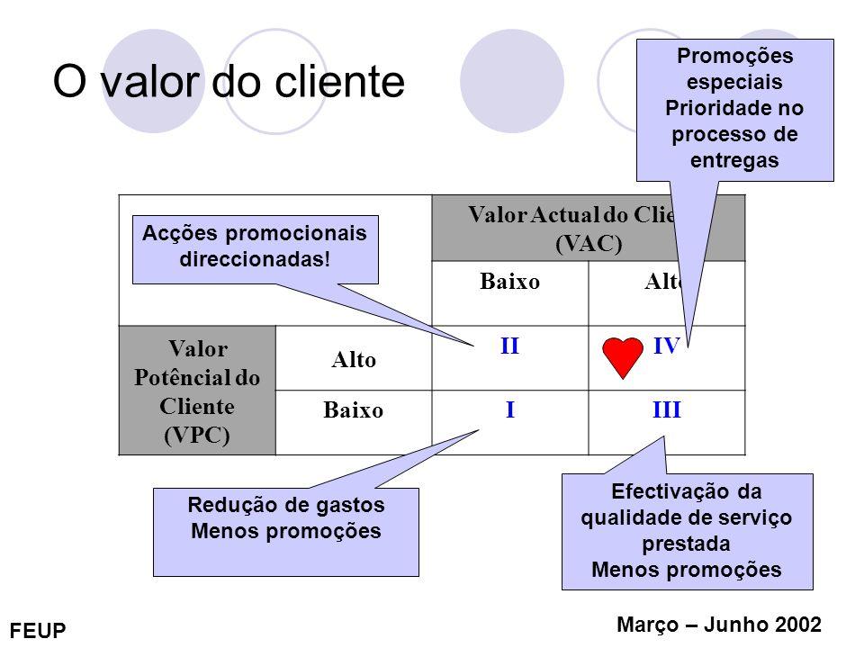 FEUP Março – Junho 2002 O valor do cliente Valor Actual do Cliente (VAC) BaixoAlto Valor Potêncial do Cliente (VPC) Alto IIIV BaixoIIII Acções promoci