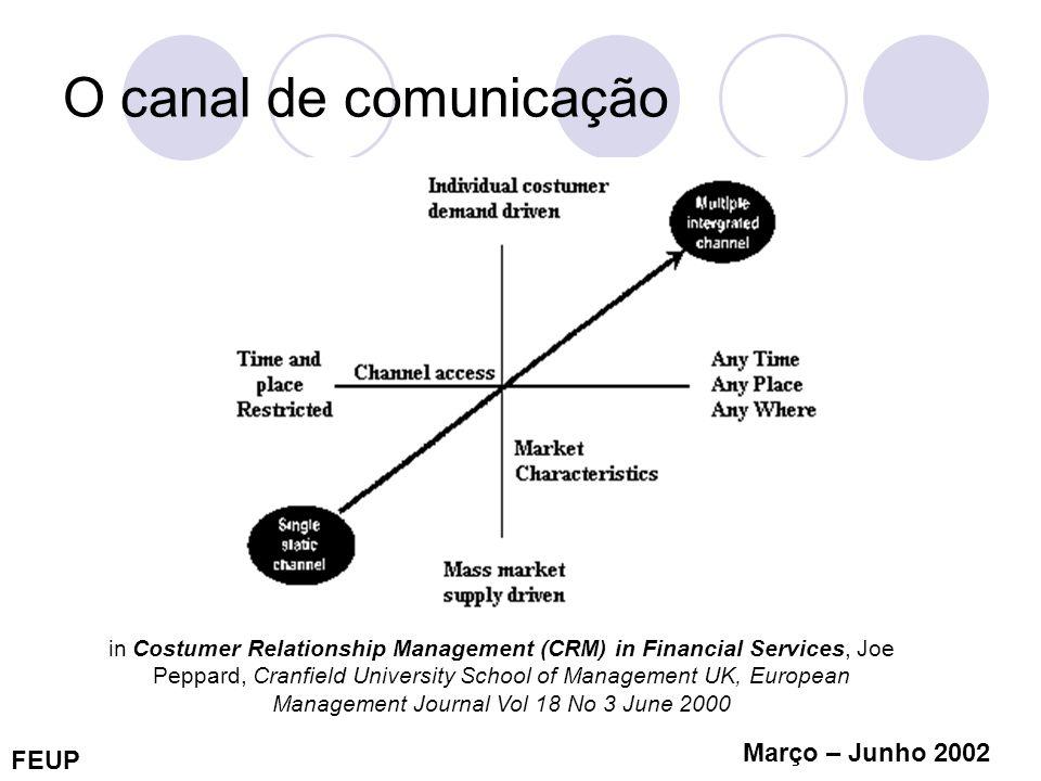 FEUP Março – Junho 2002 O canal de comunicação in Costumer Relationship Management (CRM) in Financial Services, Joe Peppard, Cranfield University Scho