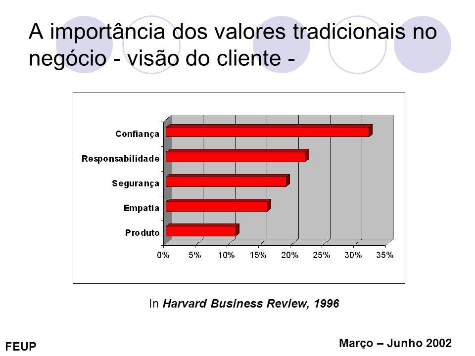 FEUP Março – Junho 2002 A importância dos valores tradicionais no negócio - visão do cliente - In Harvard Business Review, 1996