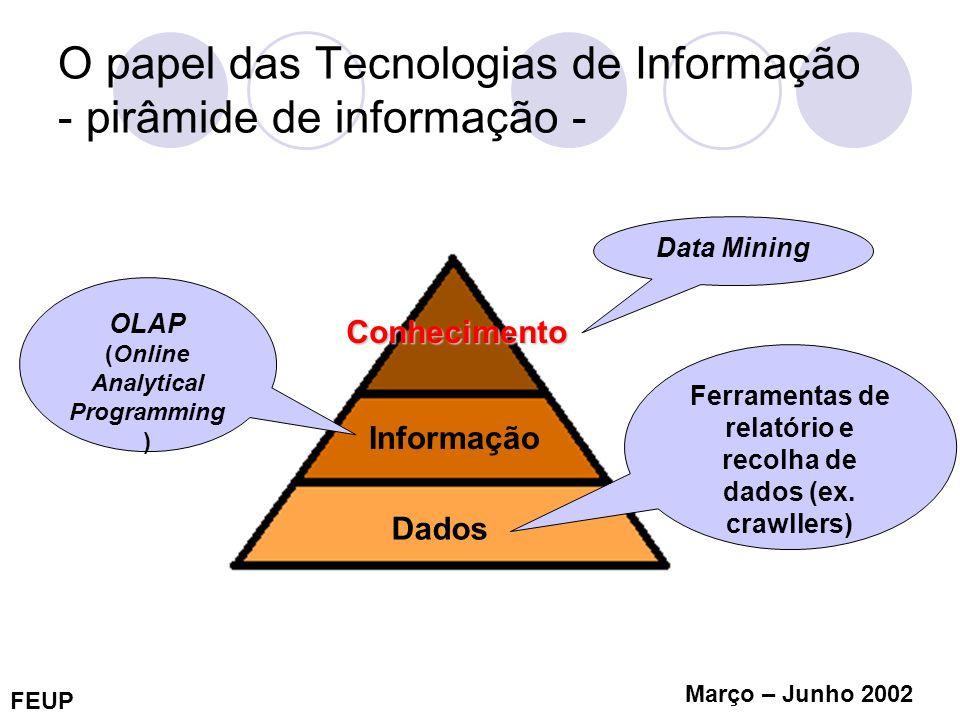FEUP Março – Junho 2002 O papel das Tecnologias de Informação - pirâmide de informação - Dados Informação Conhecimento Ferramentas de relatório e reco