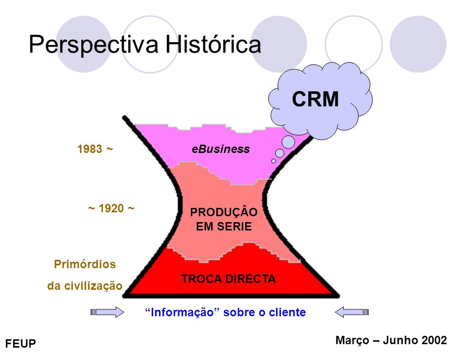 FEUP Março – Junho 2002 O que é o CRM combinação de processos tecnológicos e de negócio que visam compreender os clientes de uma organização, a partir da perspectiva de quem são eles, o que fazem e quais os seus gostos e necessidades Couldwell (1998)