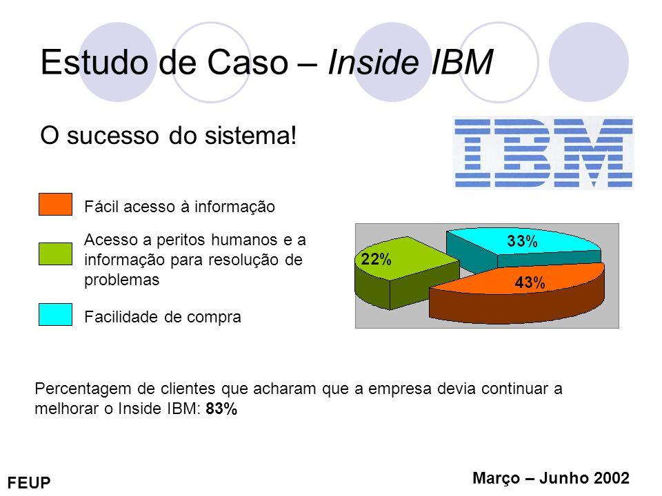 FEUP Março – Junho 2002 Estudo de Caso – Inside IBM O sucesso do sistema! Fácil acesso à informação Acesso a peritos humanos e a informação para resol