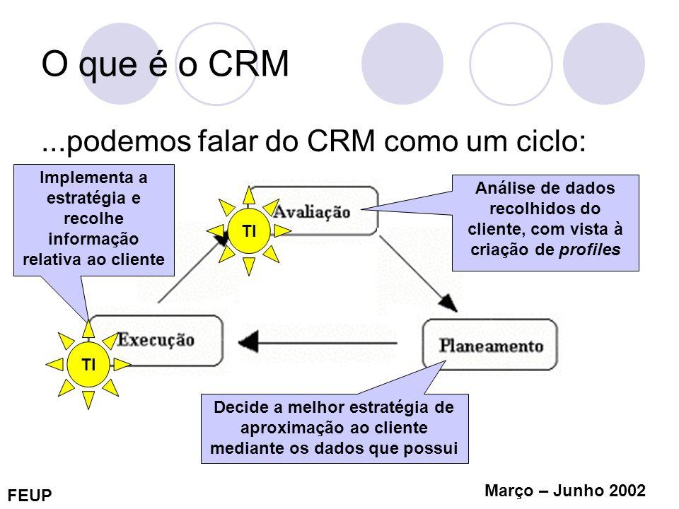 FEUP Março – Junho 2002 O que é o CRM...podemos falar do CRM como um ciclo: Decide a melhor estratégia de aproximação ao cliente mediante os dados que