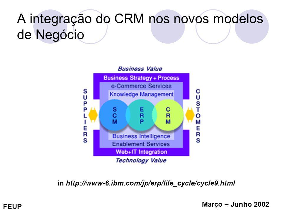 FEUP Março – Junho 2002 A importância do CRM nos novos modelos de Negócio Mais valia na retenção Vs angariação de clientes Fluxo de proveitos associados (ex.