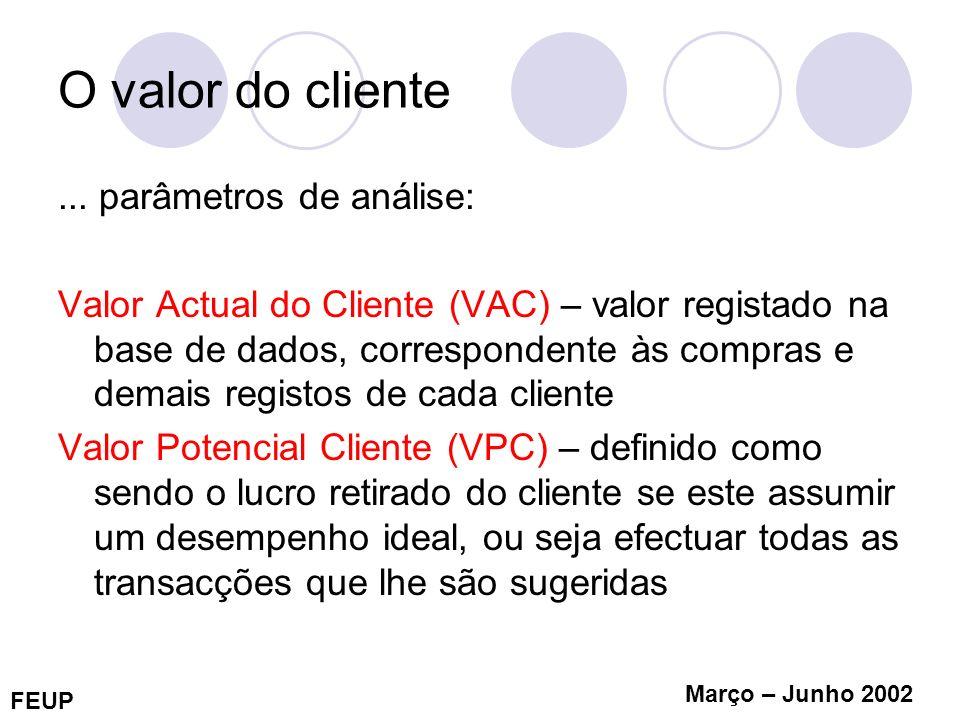 FEUP Março – Junho 2002 O valor do cliente Valor Actual do Cliente (VAC) BaixoAlto Valor Potêncial do Cliente (VPC) Alto IIIV BaixoIIII Acções promocionais direccionadas.