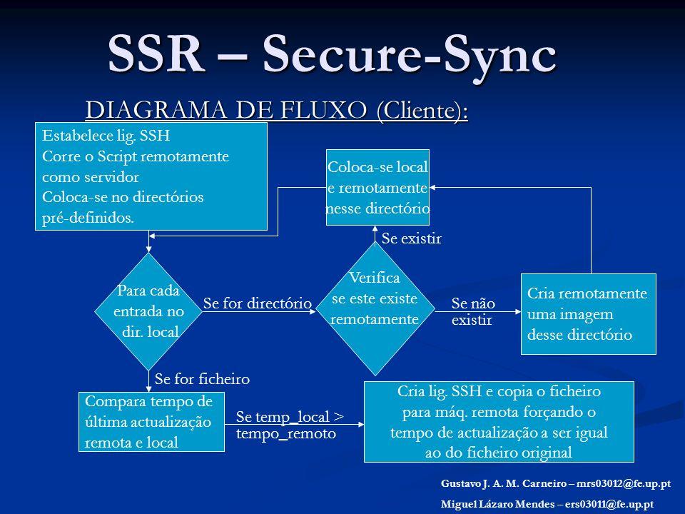 SSR – Secure-Sync DIAGRAMA DE FLUXO (Cliente): Gustavo J. A. M. Carneiro – mrs03012@fe.up.pt Miguel Lázaro Mendes – ers03011@fe.up.pt Estabelece lig.