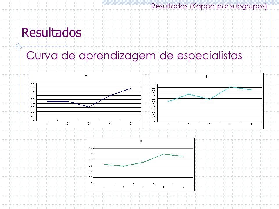 Resultados Curva de aprendizagem de especialistas Resultados (Kappa por subgrupos)
