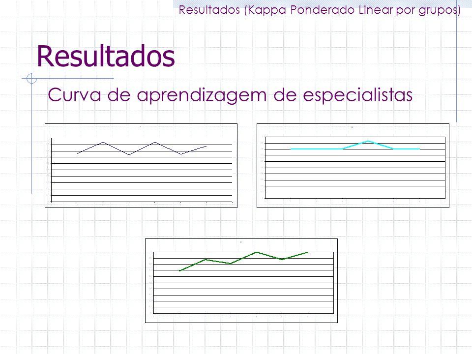 Resultados Curva de aprendizagem de especialistas Resultados (Kappa Ponderado Linear por grupos)