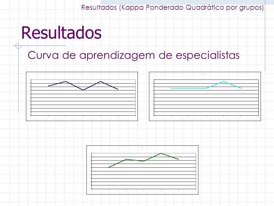 Resultados Curva de aprendizagem de especialistas Resultados (Kappa Ponderado Quadrático por grupos)