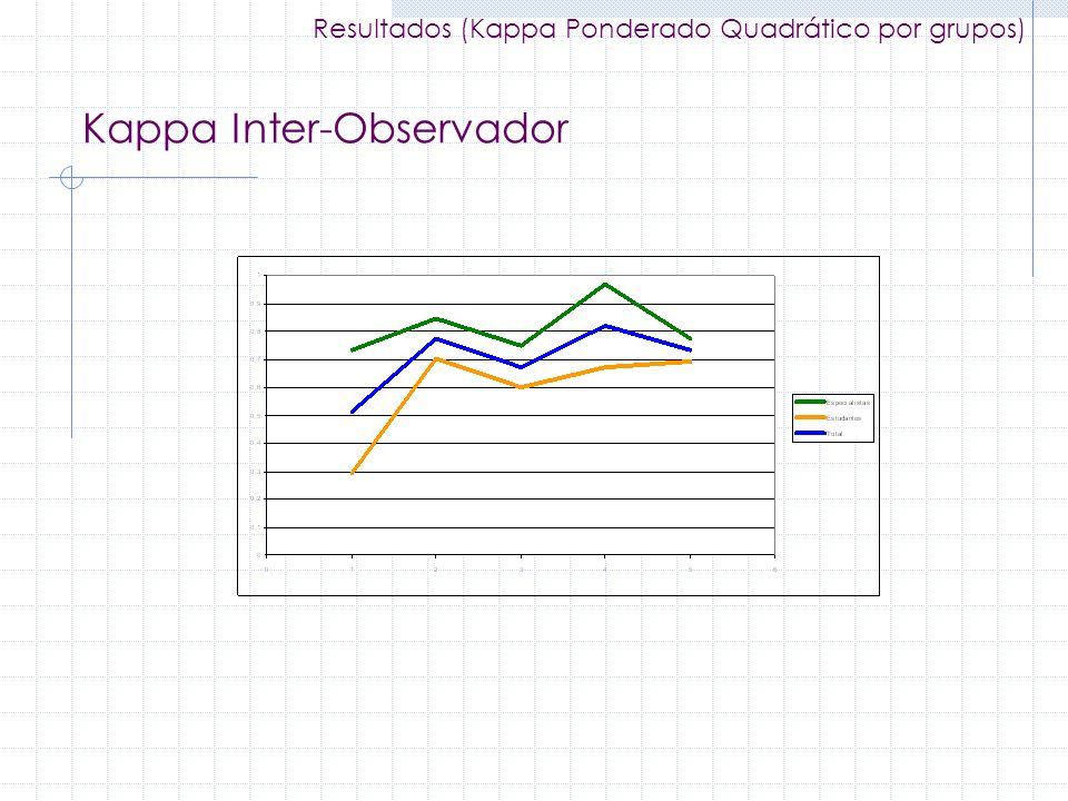 Kappa Inter-Observador Resultados (Kappa Ponderado Quadrático por grupos)