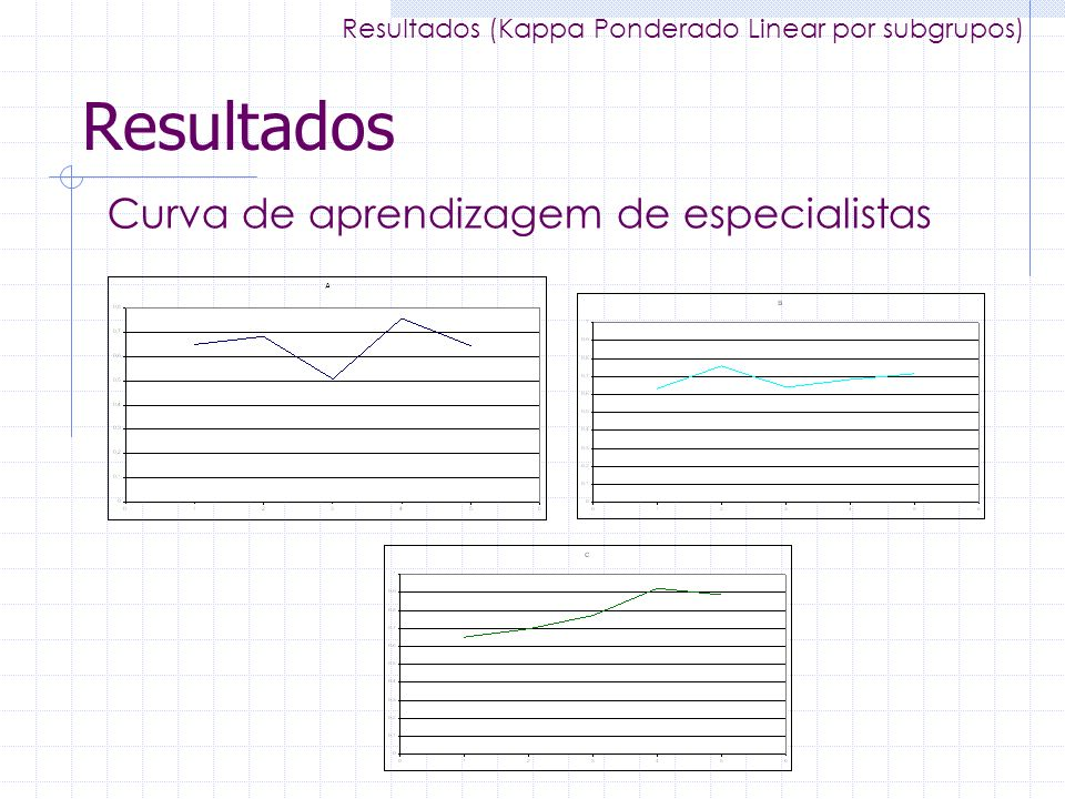 Resultados Curva de aprendizagem de especialistas Resultados (Kappa Ponderado Linear por subgrupos)