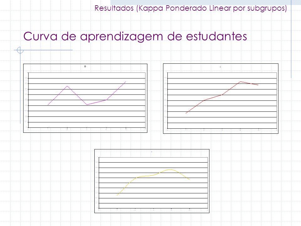 Curva de aprendizagem de estudantes Resultados (Kappa Ponderado Linear por subgrupos)