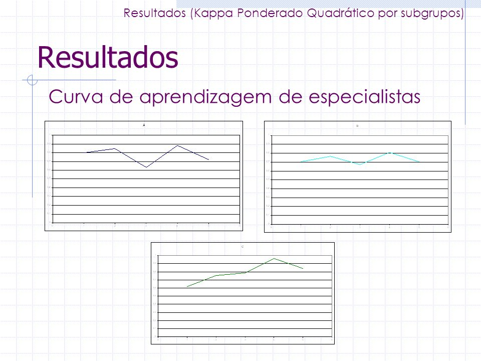 Resultados Curva de aprendizagem de especialistas Resultados (Kappa Ponderado Quadrático por subgrupos)