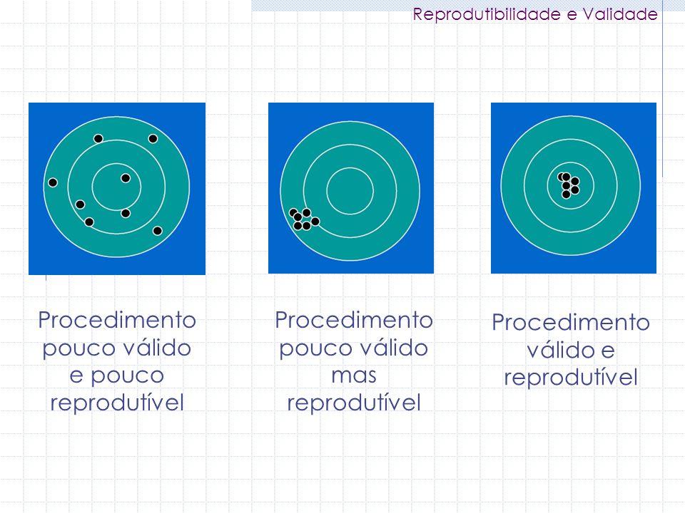 Procedimento pouco válido e pouco reprodutível Procedimento pouco válido mas reprodutível Procedimento válido e reprodutível Reprodutibilidade e Valid