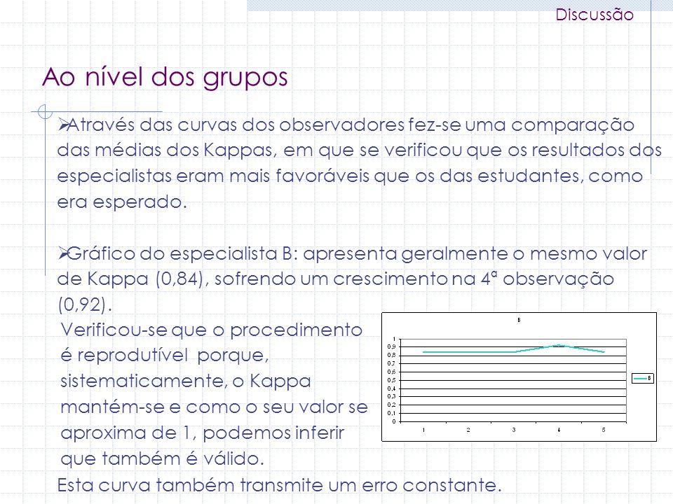 Discussão Ao nível dos grupos Através das curvas dos observadores fez-se uma comparação das médias dos Kappas, em que se verificou que os resultados d