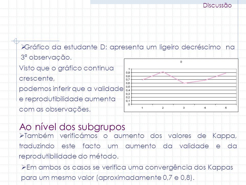 Discussão Gráfico da estudante D: apresenta um ligeiro decréscimo na 3ª observação. Visto que o gráfico continua crescente, podemos inferir que a vali