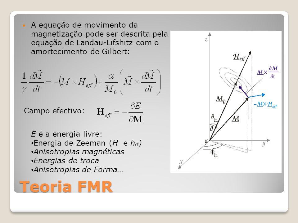 Equação de ressonância Manipulando a equação de LLG e considerando as condições de equilíbrio: Equação de Smit-Beljers