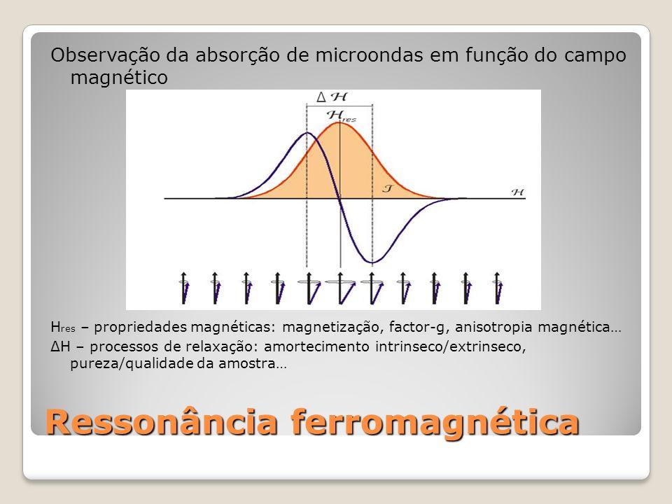 Medições FMR em nanoparticulas de ferro Medições de nanocubos em: Solução Heptano (ρ = 10 mg/mL) Água com aprox.