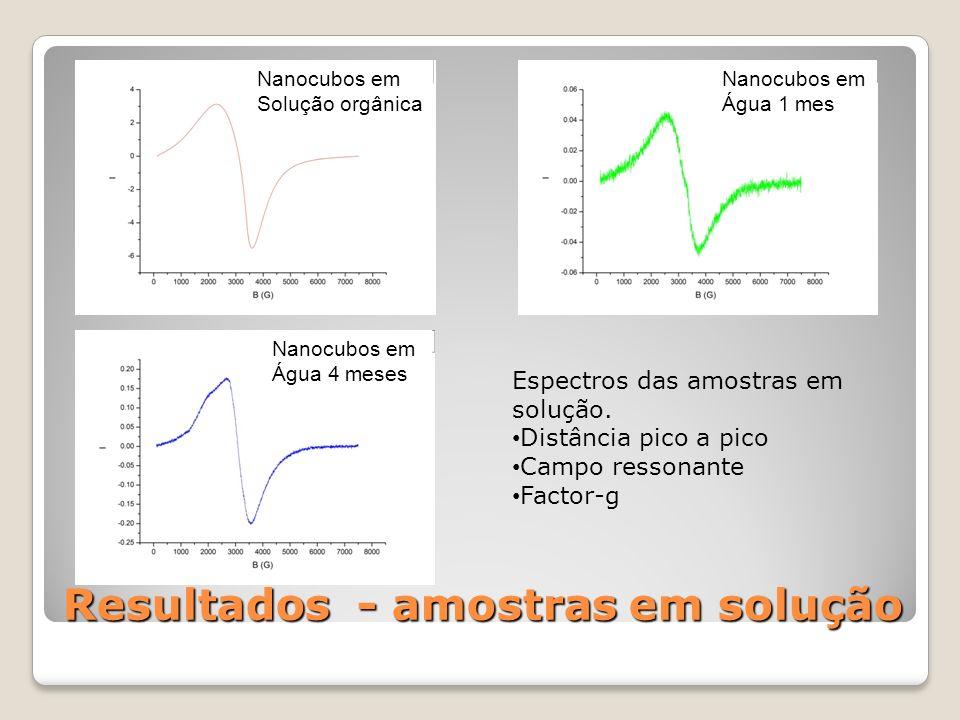 Resultado - amostras depositadas Para casa ressonância, usamos dois parâmetros de ajuste: C e (ω/γ) 2 C0C0 710 Oe [(ω/γ)-H K] 2 4050 Oe C0C0 108 Oe [(ω/γ)-H K] 2 2570 Oe Parâmetros de ajuste: