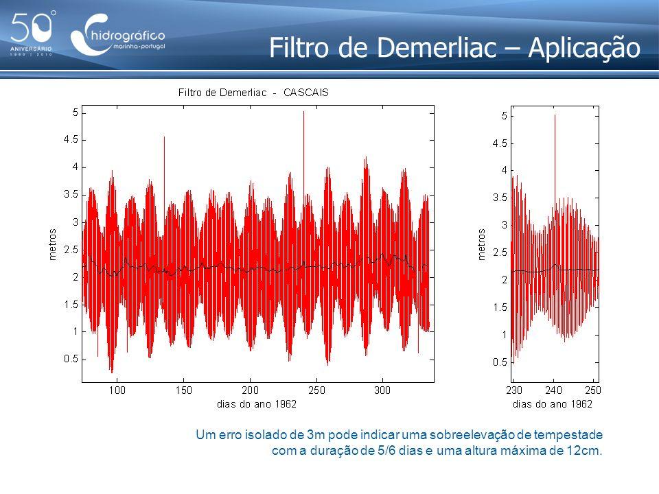 Filtro de Demerliac – Aplicação Um erro isolado de 3m pode indicar uma sobreelevação de tempestade com a duração de 5/6 dias e uma altura máxima de 12
