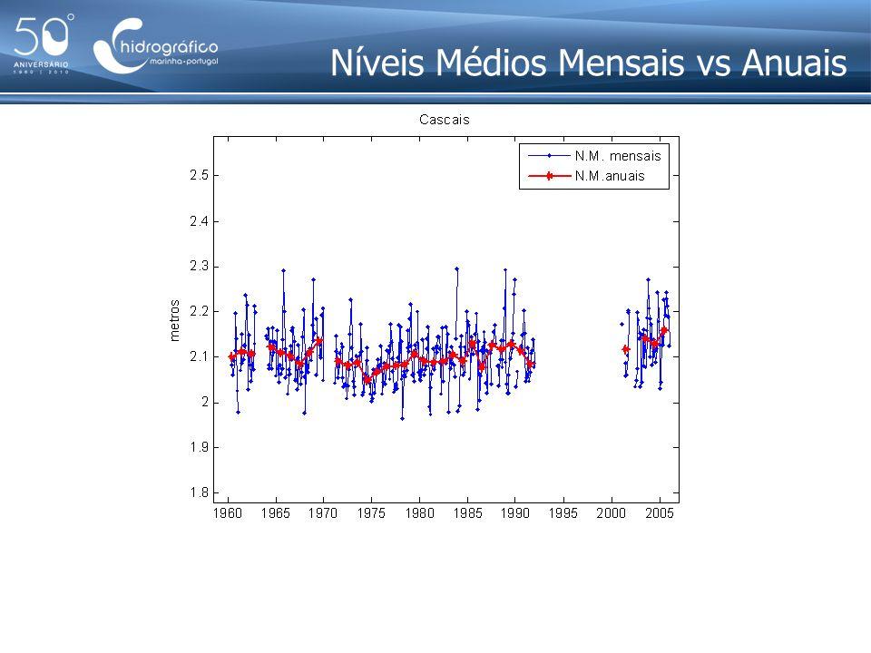 Níveis Médios Mensais vs Anuais