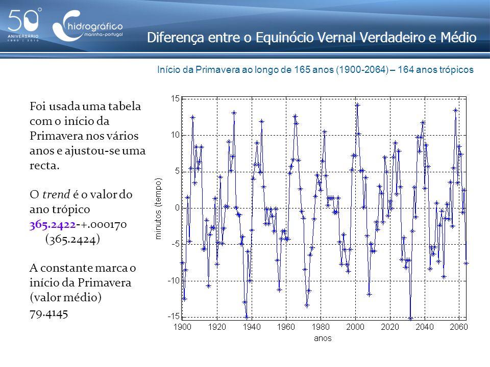 Diferença entre o Equinócio Vernal Verdadeiro e Médio Foi usada uma tabela com o início da Primavera nos vários anos e ajustou-se uma recta. O trend é