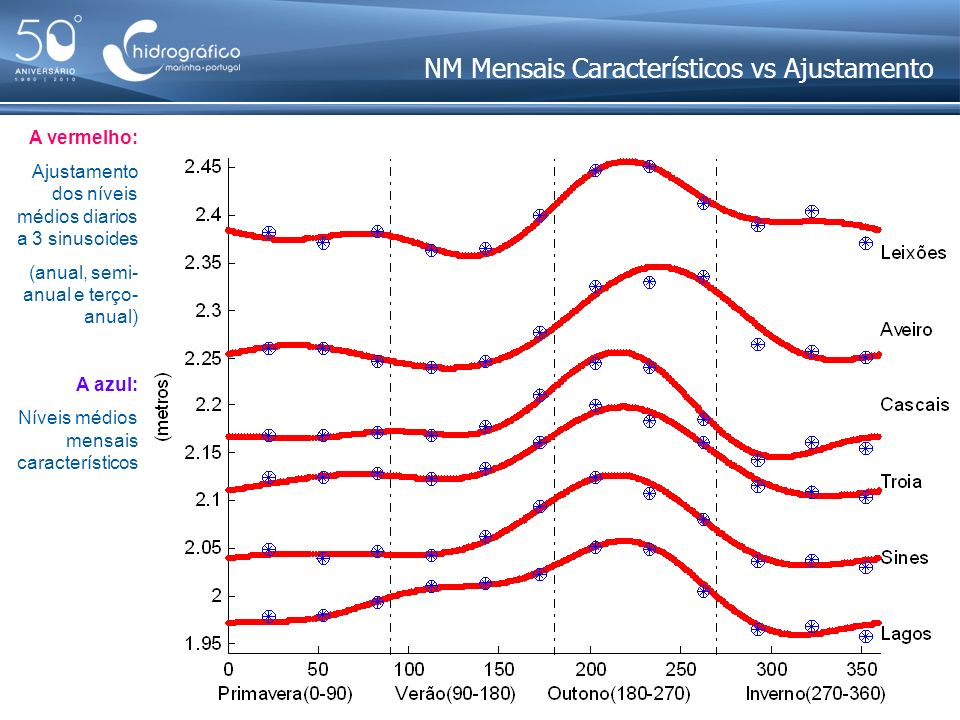 NM Mensais Característicos vs Ajustamento A vermelho: Ajustamento dos níveis médios diarios a 3 sinusoides (anual, semi- anual e terço- anual) A azul: