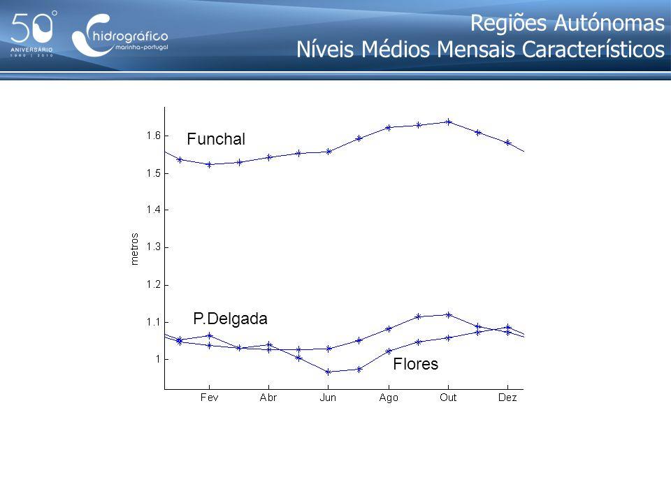 Funchal P.Delgada Flores Regiões Autónomas Níveis Médios Mensais Característicos