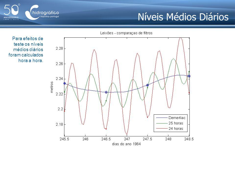 Níveis Médios Diários Para efeitos de teste os níveis médios diários foram calculados hora a hora.