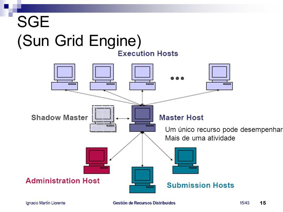 DCC/FCUP Grid Computing15 SGE (Sun Grid Engine) Um único recurso pode desempenhar Mais de uma atividade