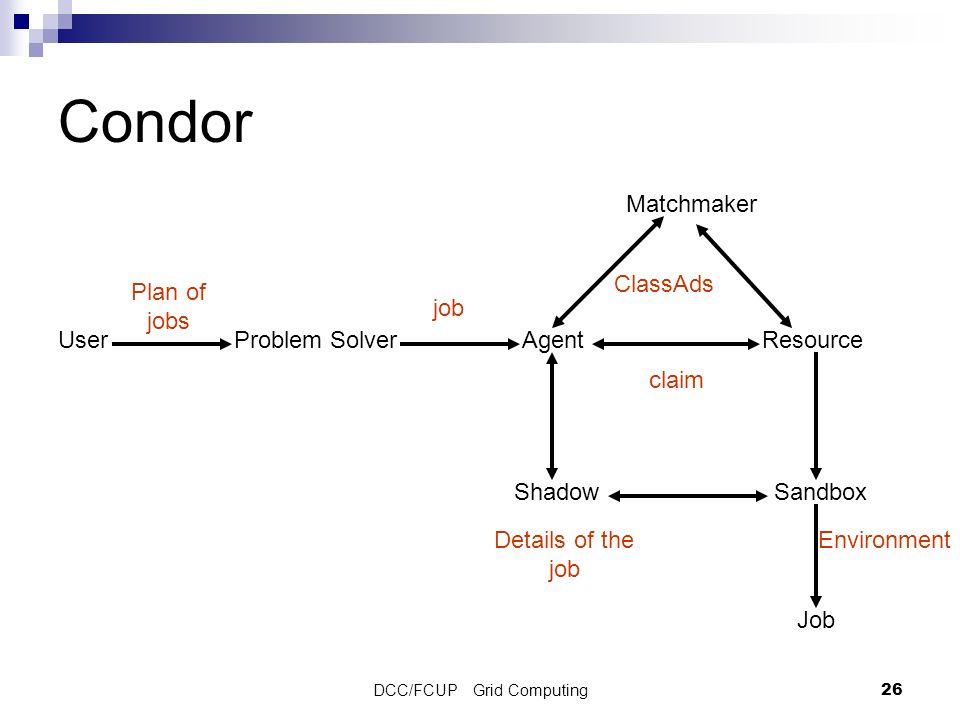 DCC/FCUP Grid Computing26 Condor UserProblem SolverAgentResource Matchmaker ShadowSandbox Job Plan of jobs job ClassAds claim Details of the job Envir
