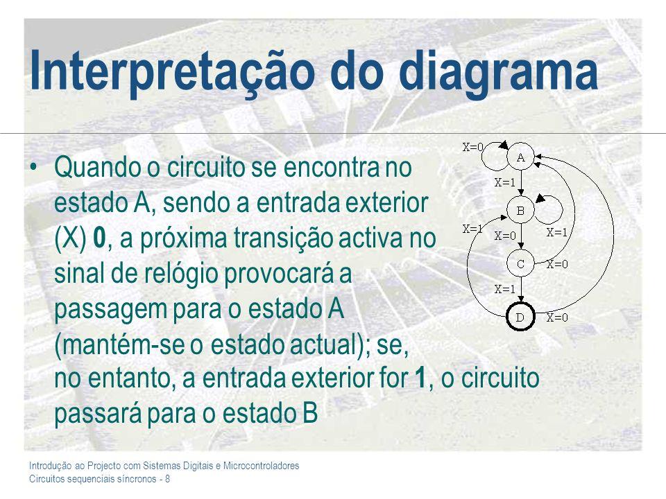 Introdução ao Projecto com Sistemas Digitais e Microcontroladores Circuitos sequenciais síncronos - 9 O conceito de entrada do circuito sequencial Exemplo para a sequência 101: A - B - C - D (valor da saída no fim?) Convém ainda assinalar que: –Assumimos que o primeiro bit a ser lido é o que está representado à esquerda (por convenção) –O estado da entrada entre dois impulsos de relógio é irrelevante, porque o que conta é o seu valor no momento em que ocorre a transição activa neste sinal