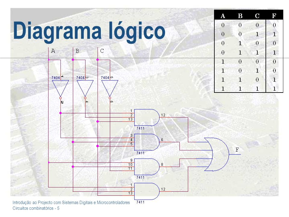 Introdução ao Projecto com Sistemas Digitais e Microcontroladores Circuitos combinatórios - 5 Diagrama lógico