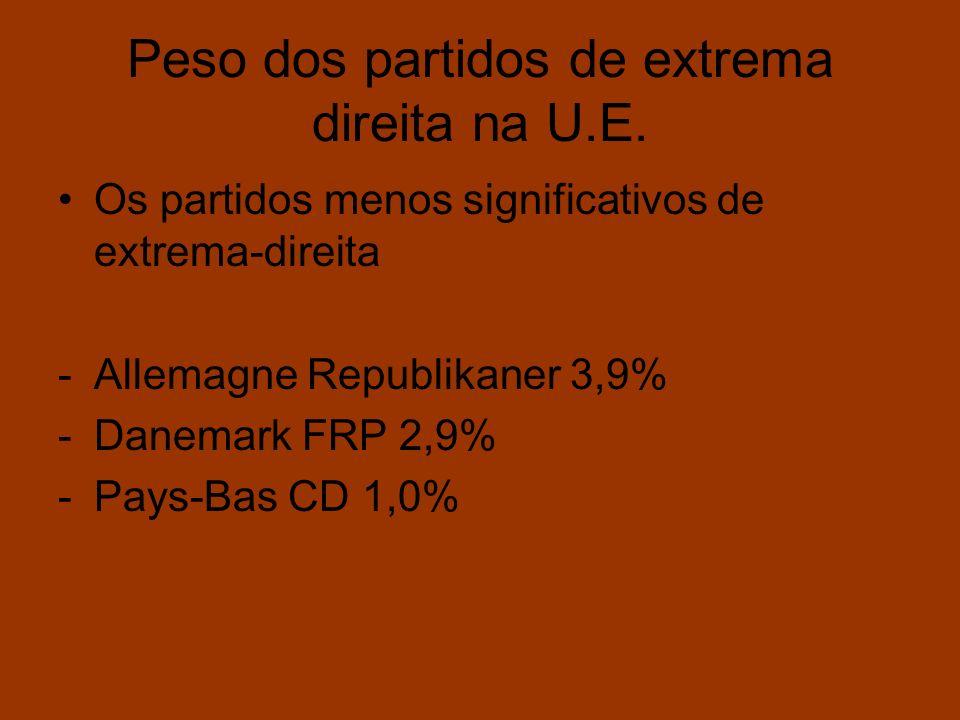 Peso dos partidos de extrema direita na U.E. Os partidos menos significativos de extrema-direita -Allemagne Republikaner 3,9% -Danemark FRP 2,9% -Pays
