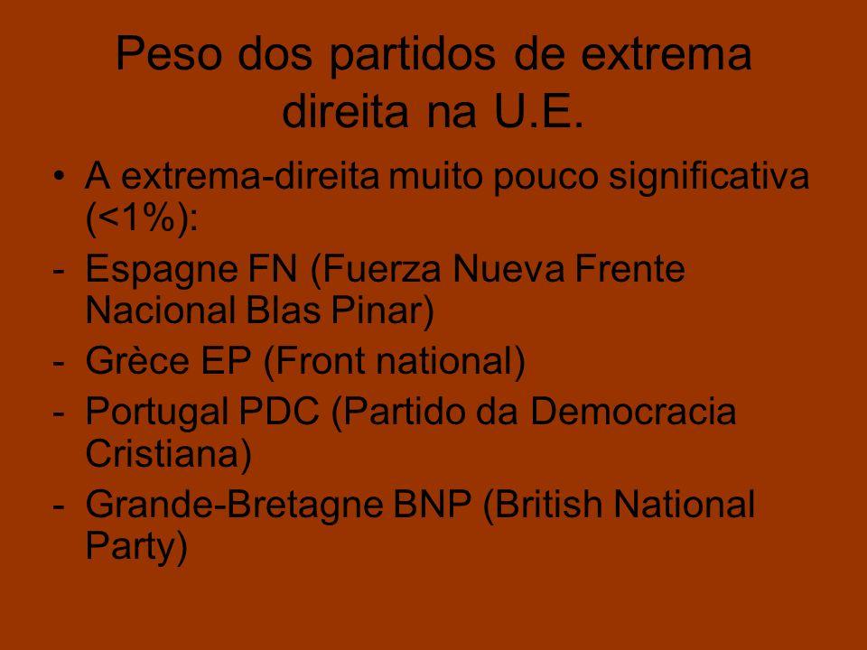 Peso dos partidos de extrema direita na U.E. A extrema-direita muito pouco significativa (<1%): -Espagne FN (Fuerza Nueva Frente Nacional Blas Pinar)