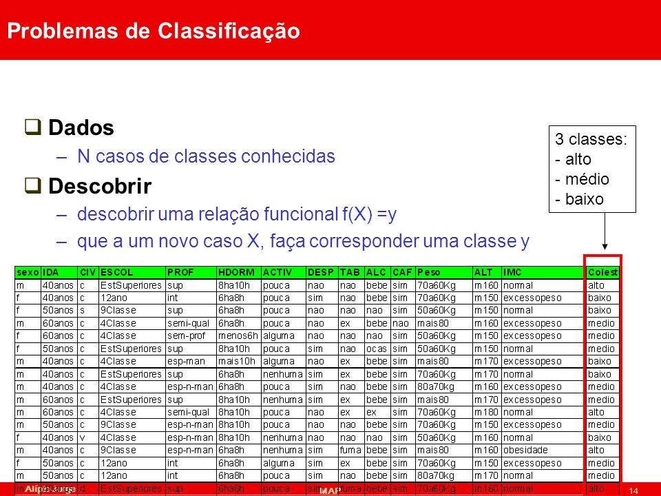 Alípio Jorge MAP14 Problemas de Classificação Dados –N casos de classes conhecidas Descobrir –descobrir uma relação funcional f(X) =y –que a um novo caso X, faça corresponder uma classe y 3 classes: - alto - médio - baixo