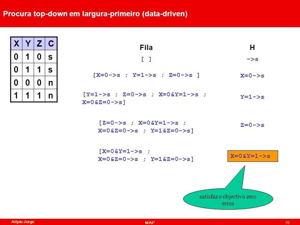 Alípio Jorge MAP76 Procura top-down em largura-primeiro (data-driven) XYZC 010s 011s 000n 111n ->s HFila [ ] [X=0->s ; Y=1->s ; Z=0->s ] X=0->s [Y=1->s ; Z=0->s ; X=0&Y=1->s ; X=0&Z=0->s] Y=1->s [Z=0->s ; X=0&Y=1->s ; X=0&Z=0->s ; Y=1&Z=0->s] Z=0->s [X=0&Y=1->s ; X=0&Z=0->s ; Y=1&Z=0->s] X=0&Y=1->s satisfaz o objectivo zero erros