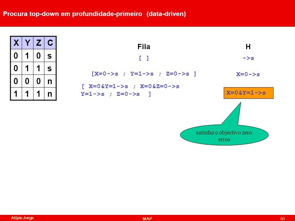 Alípio Jorge MAP80 Procura top-down em profundidade-primeiro (data-driven) XYZC 010s 011s 000n 111n ->s HFila [ ] [X=0->s ; Y=1->s ; Z=0->s ] X=0->s [ X=0&Y=1->s ; X=0&Z=0->s Y=1->s ; Z=0->s ] X=0&Y=1->s satisfaz o objectivo zero erros