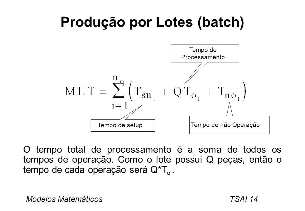 Modelos Matemáticos TSAI 14 Produção por Lotes (batch) O tempo total de processamento é a soma de todos os tempos de operação. Como o lote possui Q pe