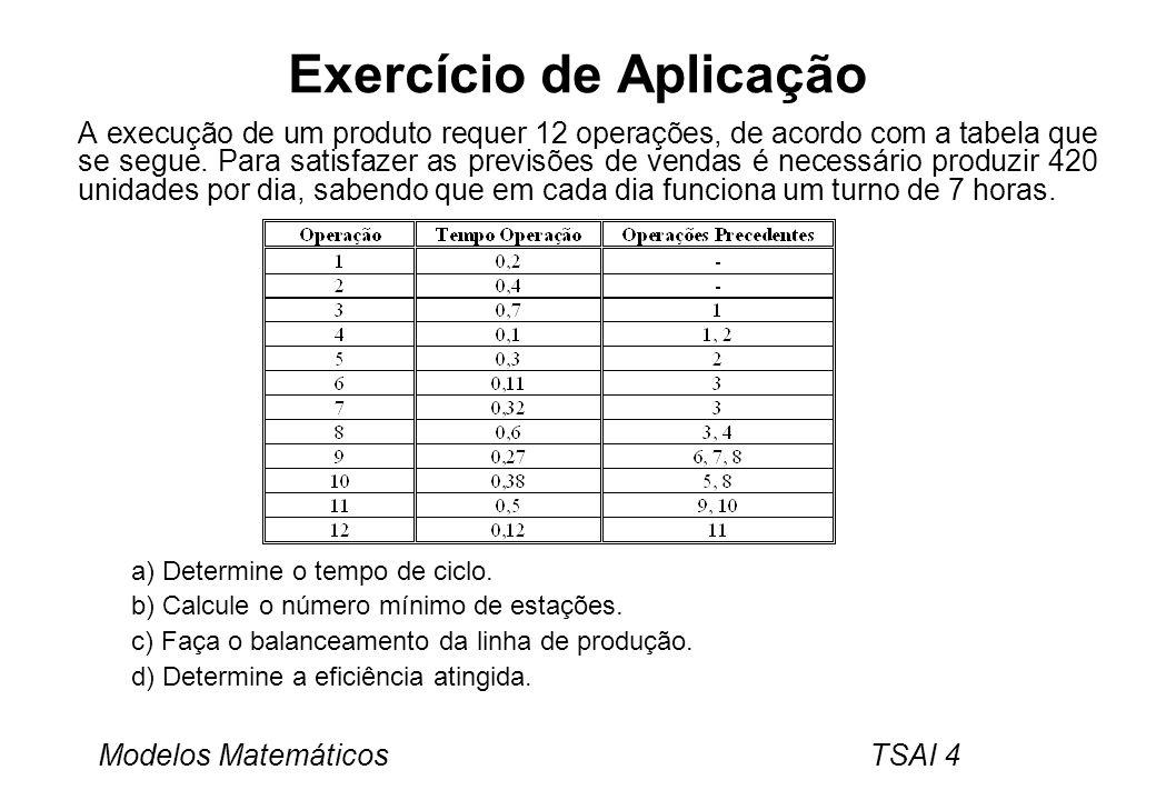 Modelos Matemáticos TSAI 4 Exercício de Aplicação A execução de um produto requer 12 operações, de acordo com a tabela que se segue. Para satisfazer a