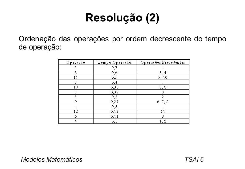 Modelos Matemáticos TSAI 6 Resolução (2) Ordenação das operações por ordem decrescente do tempo de operação: