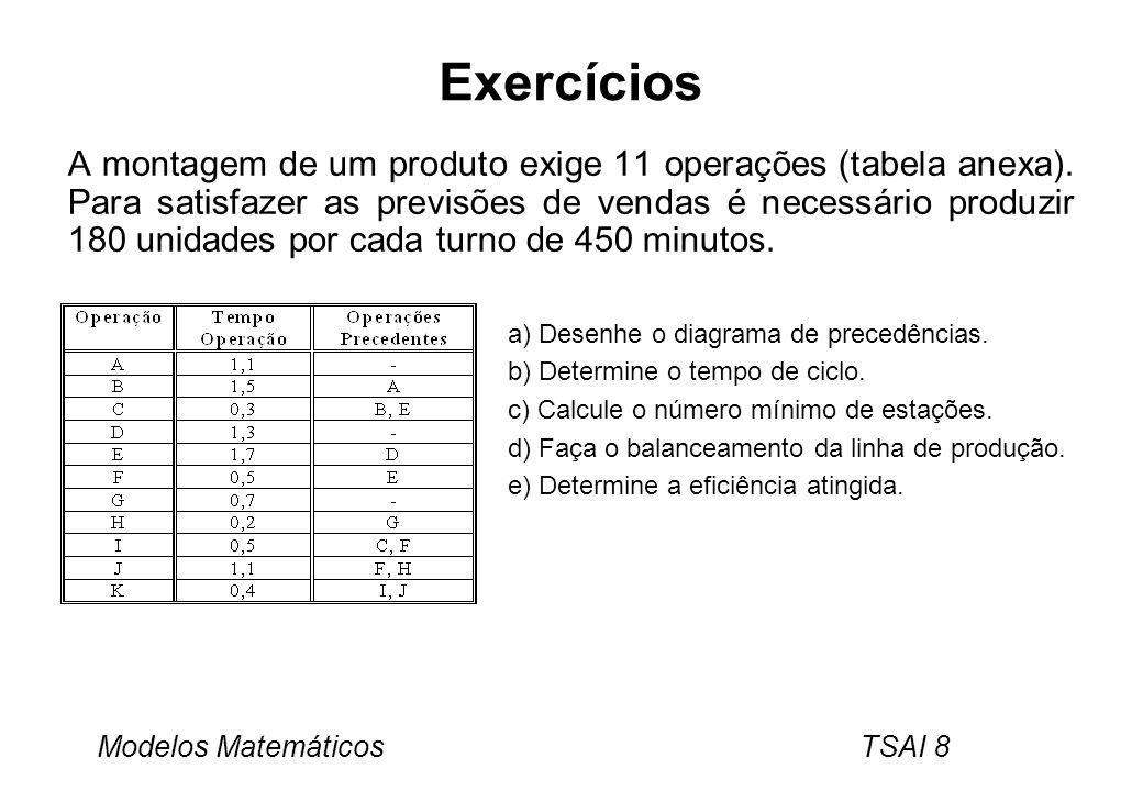 Modelos Matemáticos TSAI 8 Exercícios A montagem de um produto exige 11 operações (tabela anexa). Para satisfazer as previsões de vendas é necessário
