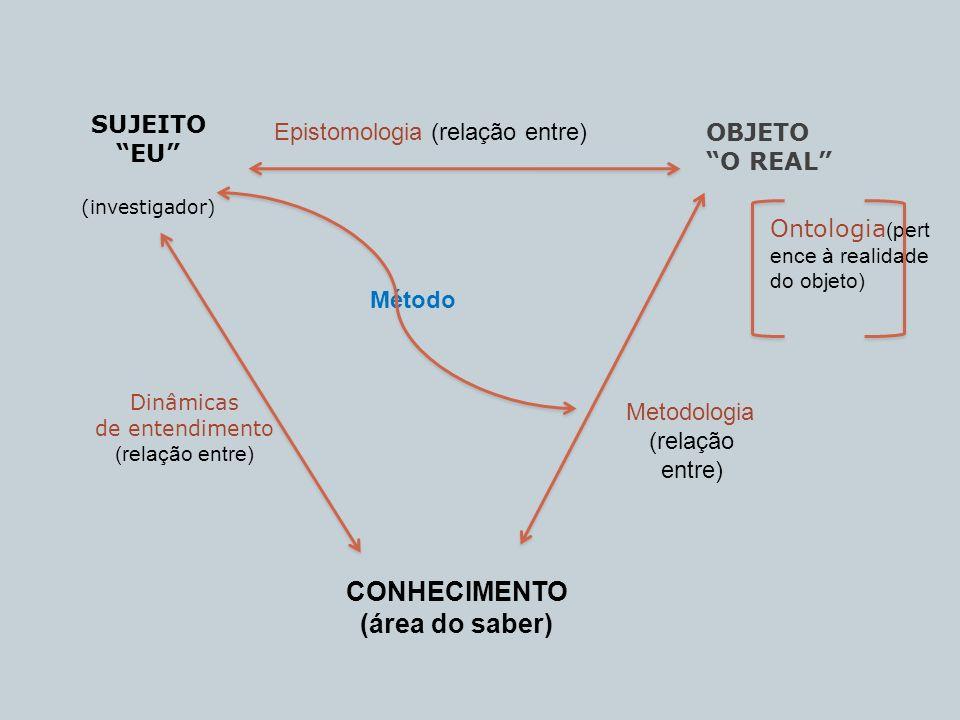SUJEITO EU (investigador) OBJETO O REAL CONHECIMENTO (área do saber) Dinâmicas de entendimento (relação entre) Metodologia (relação entre) Método Onto