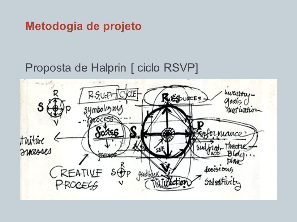 DADOS (realidade) TEORIAS (ideias) Prática/ teoria Conhecimento através da reflexão da ação Investigação para a arte Conhecimento através da ação ( a arte como investigação]