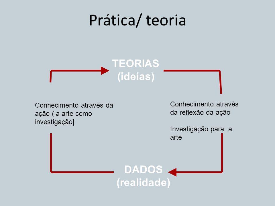 DADOS (realidade) TEORIAS (ideias) Prática/ teoria Conhecimento através da reflexão da ação Investigação para a arte Conhecimento através da ação ( a
